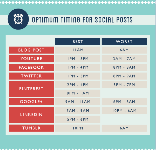 optimum timeing for social posts